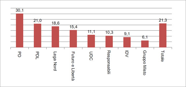Composizione percentuale delle elette per Gruppo Parlamentare alla Camera