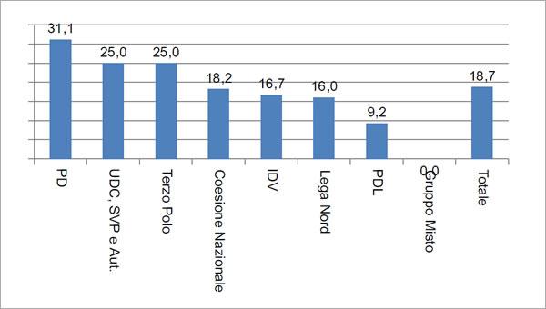 Composizione percentuale delle elette per Gruppo Parlamentare in Senato