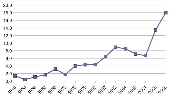 Grafico 5: Andamento rappresentanza femminile dalla I legislatura ad oggi, Senato, 1948 – 2008