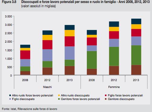 Rapporto Istat 2013