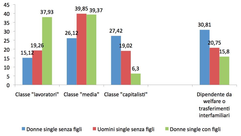 Distribuzione per classi dei single con e senza figli