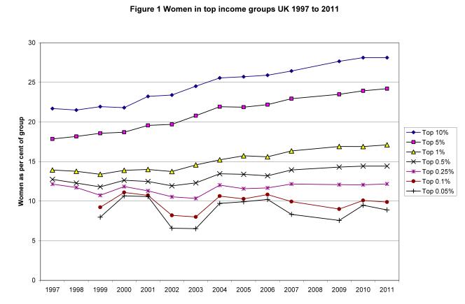 Donne e gruppi di reddito nel Regno Unito