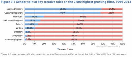 Il divario di genere nei ruoli creativi dell'industria cinematografica